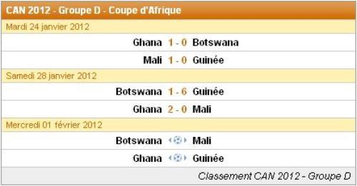 Les résultats du matches : Groupe D