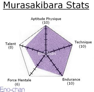 ❄ Kuroko no Basket - Génération des Miracles