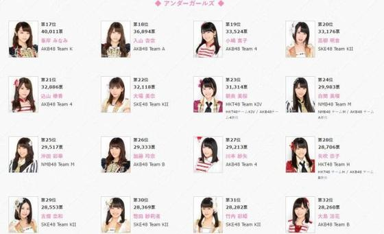 2016 Sousenkyo - Final Results