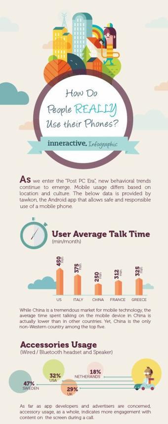 Etude TOP 5 des pays sur le mobile