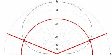 Antenne boucle ou verticale : Résultats MMANA