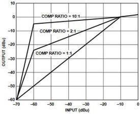 Compresseur / Noise Gate audio : SSM2166 (radioamateur)