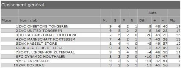 Le classement avant notre dernier match de l'année... 2011