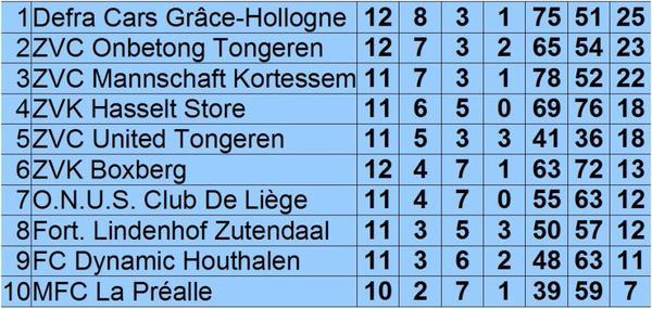 Résultats et classement au 30 janvier 2012