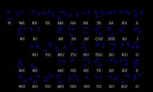 Leçon n° 4 : katakana