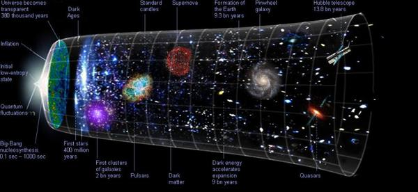 The universe is depicted as having two spatial dimensions and one (horizontal) temporal dimension or time line, stretching from its creation, some 13.4 billion years ago, to the present epoch.