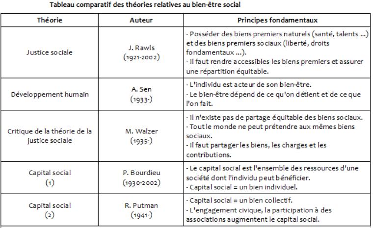 Pôle 1 : (2) Le bien-être social