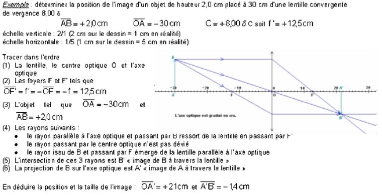 Chapitre 2. Les lentilles minces (suite 3)