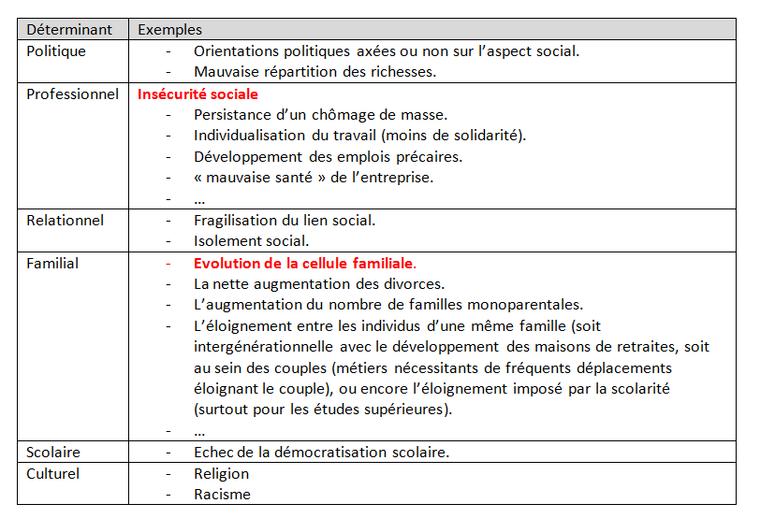Chapitre 4.2 : Problématiques sociales : des situations de précarité aux ruptures