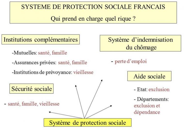 Chapitre 5.4. : Organisation générale de la protection sociale : une pluralité de dispositifs