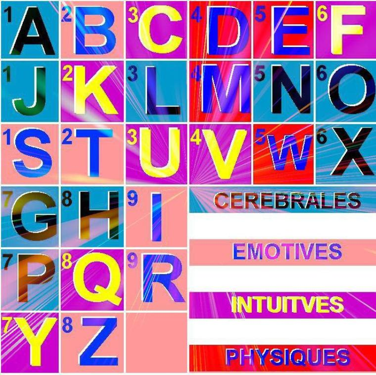 LA NUMEROLOGIE ( Indices)