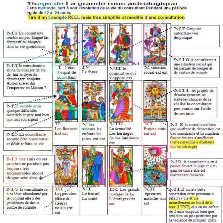 EXEMPLE CONSULTATION (Roue Asrologique)