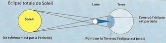 EXCEPTIONNEL! Eclipse de lune A NE PAS LOUPER