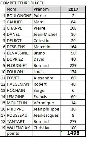 Champion de France 2017 en Canari Couleur