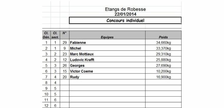 Concours à Robesse le 19/01/2014 et le 22/01/2014