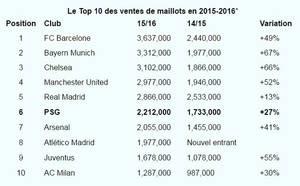 Le Top 10 des ventes de maillots en 2015-2016 !