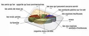 Analyse d'une carte SIM de Marseillaise