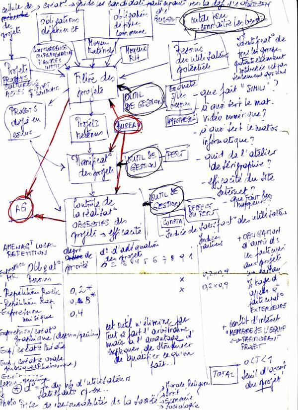 Hors classement: Projet de plan pour planifier les projets