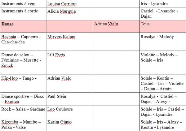Tableau des professeurs et des disciplines de l'école de Kalleboo
