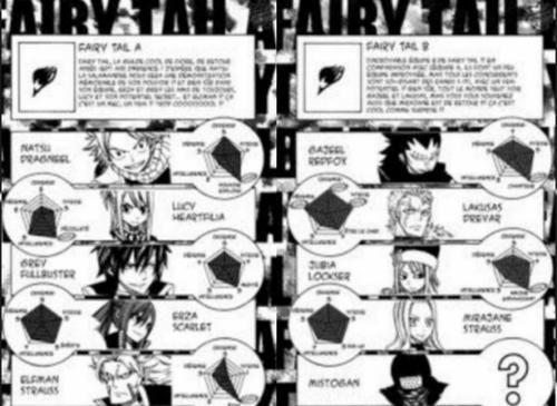 fairy tail: une équipe qui gagne