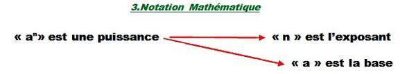 Synthèse Math: Les puissances