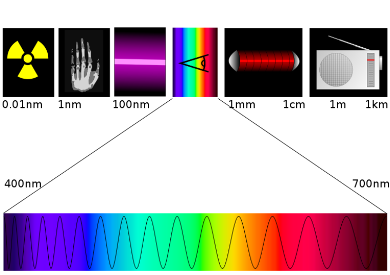 Spectre électromagnétique (Spectroscopie)