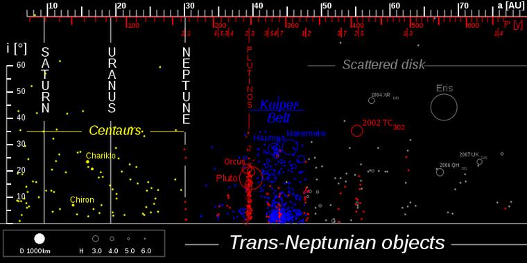 Transneptunien (objets)