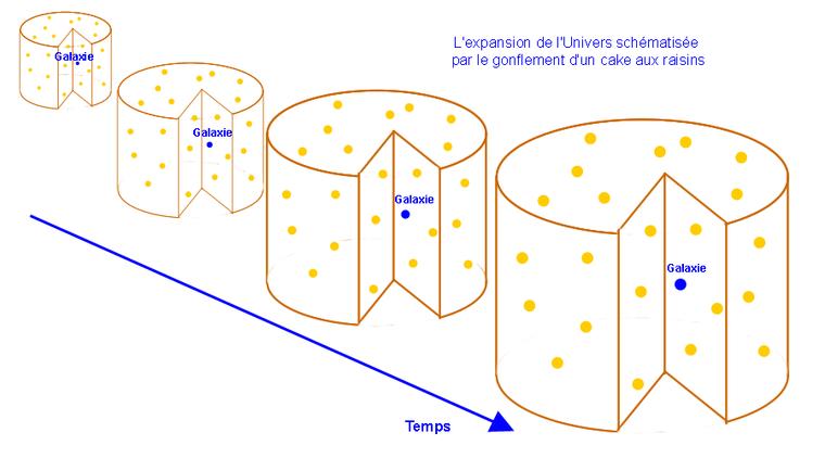 #5 -> Fin de l'ère inflationnaire et expansion de l'Univers