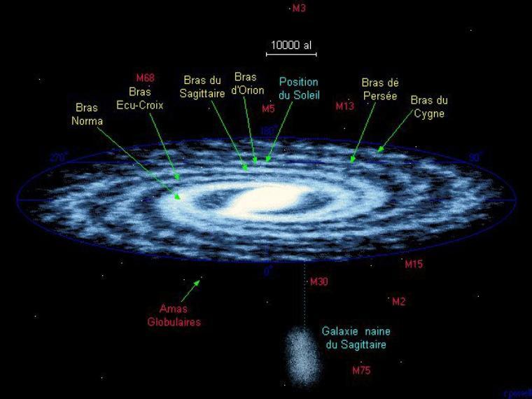 Voie Lactée = Notre Galaxie = Milky Way