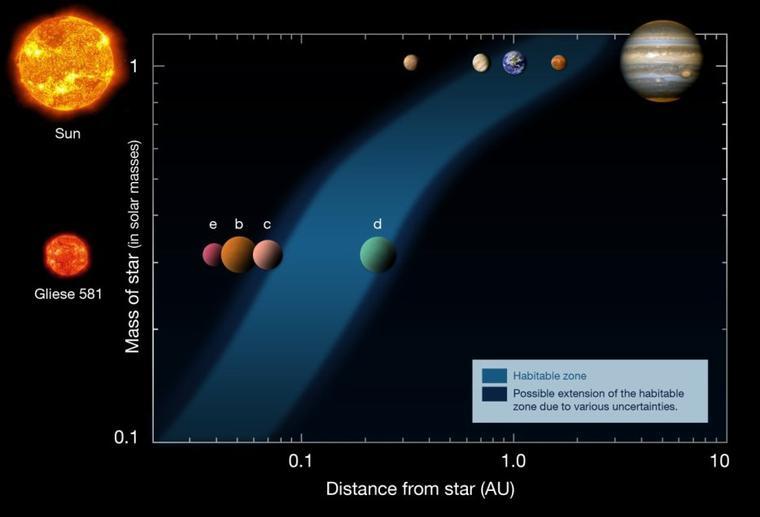 Planète habitable