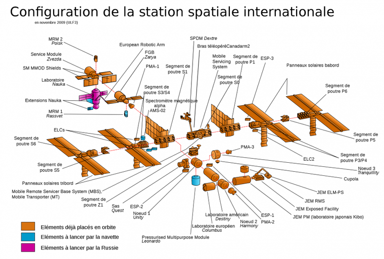 Station spatiale internationale = ISS
