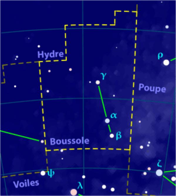 Boussole = Pyxis