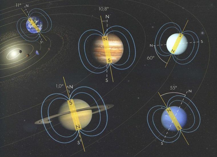 Axes magnétiques des géantes