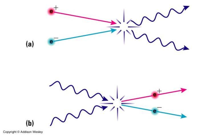 Antimatière = Ensemble des antiparticules
