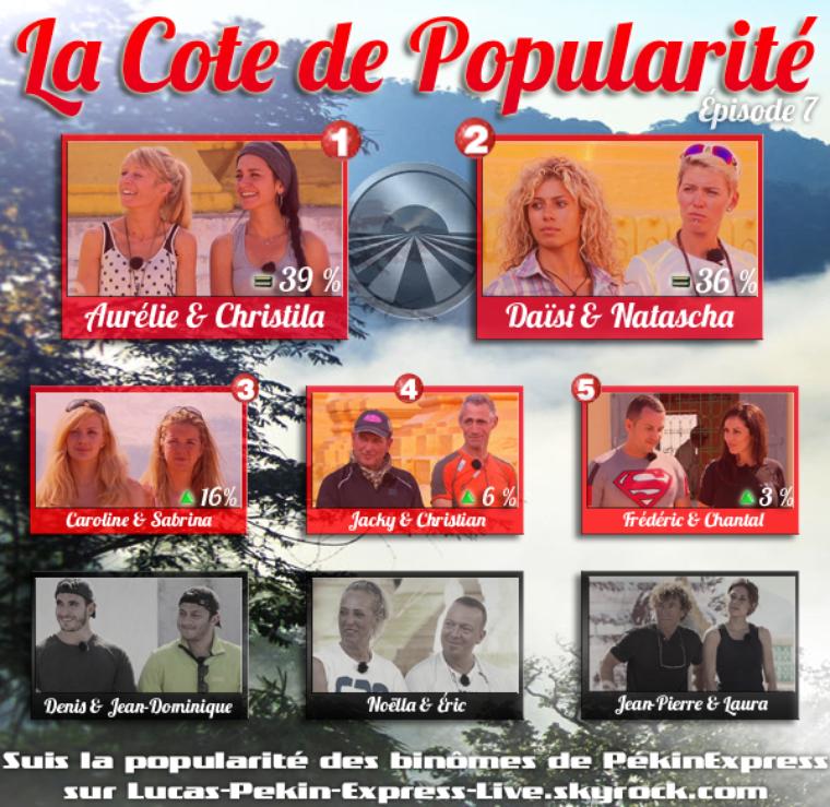 Cote de Popularité - Épisode 7