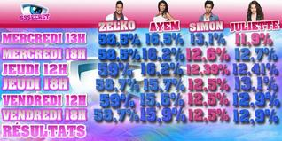 Estimations : Zelko, Ayem, Simon, Juliette