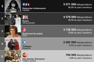 AUDIENCES : TF1 LEADER , GRACE A BALAVOINE