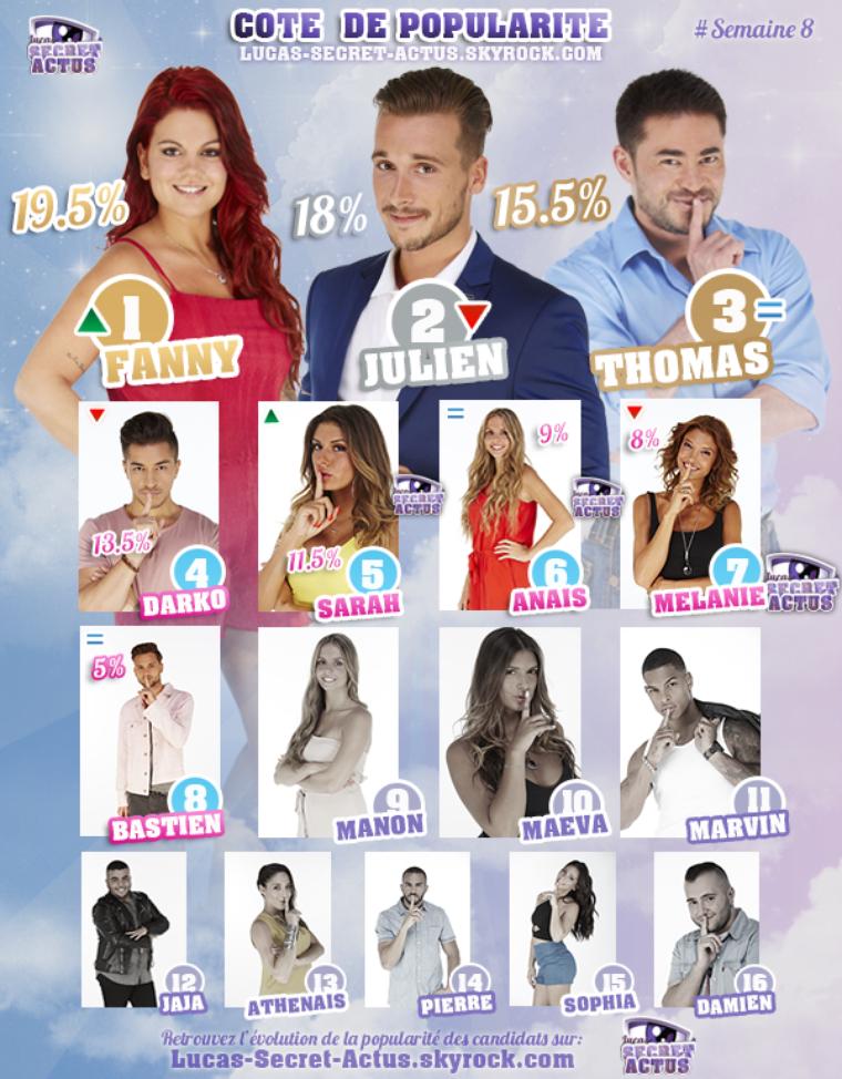#RESULTATS: Cote de Popularité - Semaine 8