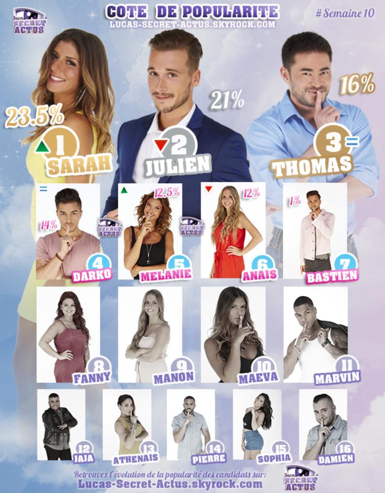 #RESULTATS: Cote de Popularité - Semaine 10