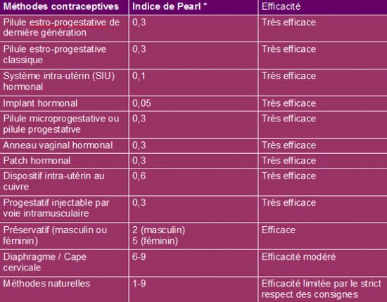 Conseils SEXUALITE : EFFICACITE DES METHODES DE CONTRACEPTIONS
