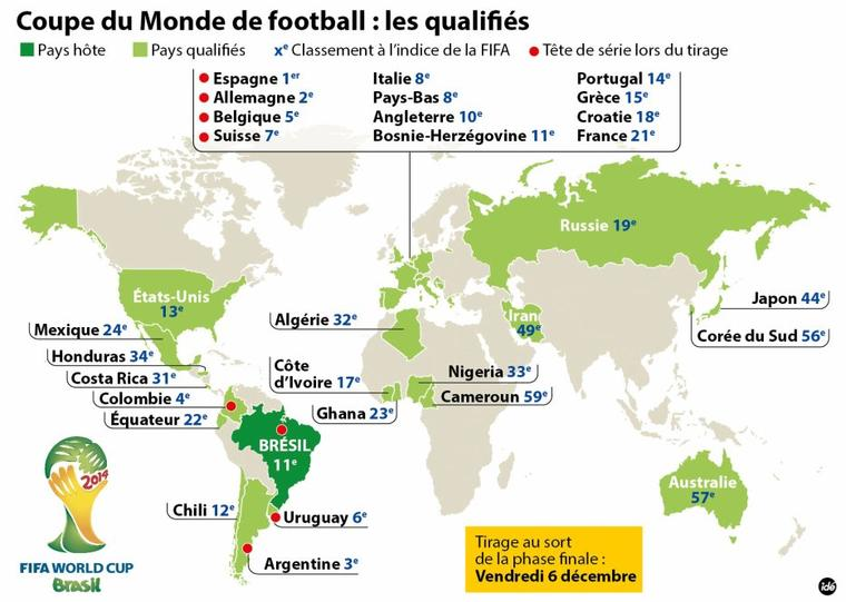FIFA World Cup 2014: Les Qualifiés