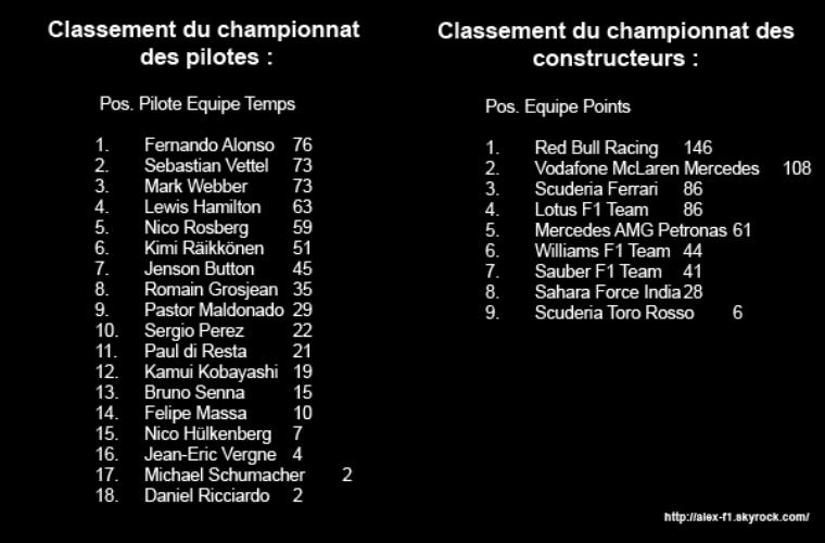 Monaco Résultats du 6 ° Grand Prix Don gratuit pour soutenir le blog svp-
