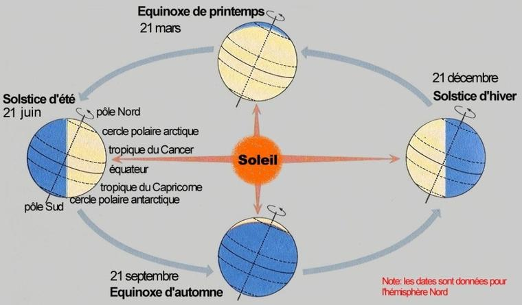 equinoxes et solstices