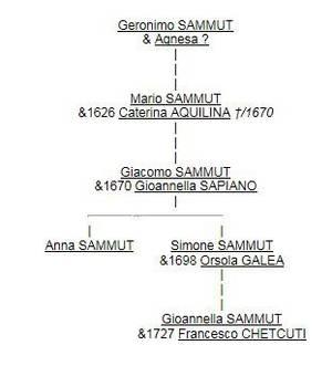 Géronimo SAMMUT et descendants