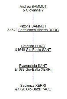 Andrea SAMMUT et descendants