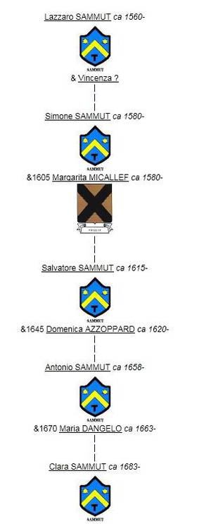 Lazzaro SAMMUT et descendants