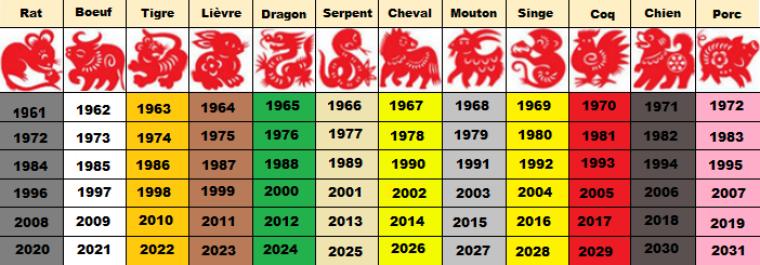 Signe du zodiaque chinois!