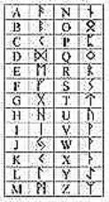 interprétation des runes