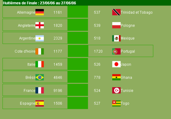 Résultats de la Virtual World Cup