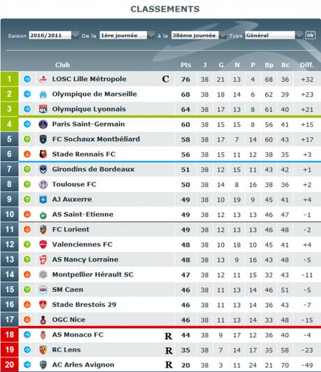 Classement Ligue 1.